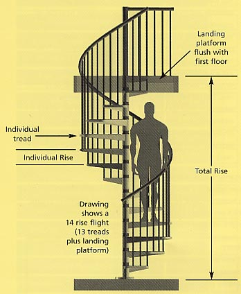 Info on our spiral staircases stairplan for Spiral staircase plan
