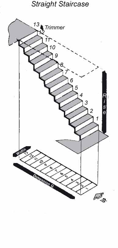 Measuring Your Staircase Advice