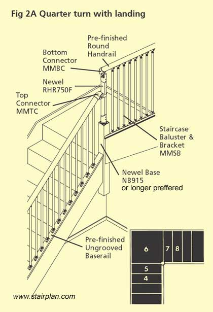 Fusion Stairparts Configurations